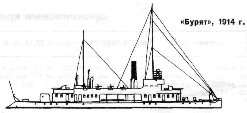 речные канонерские лодки типа бурят