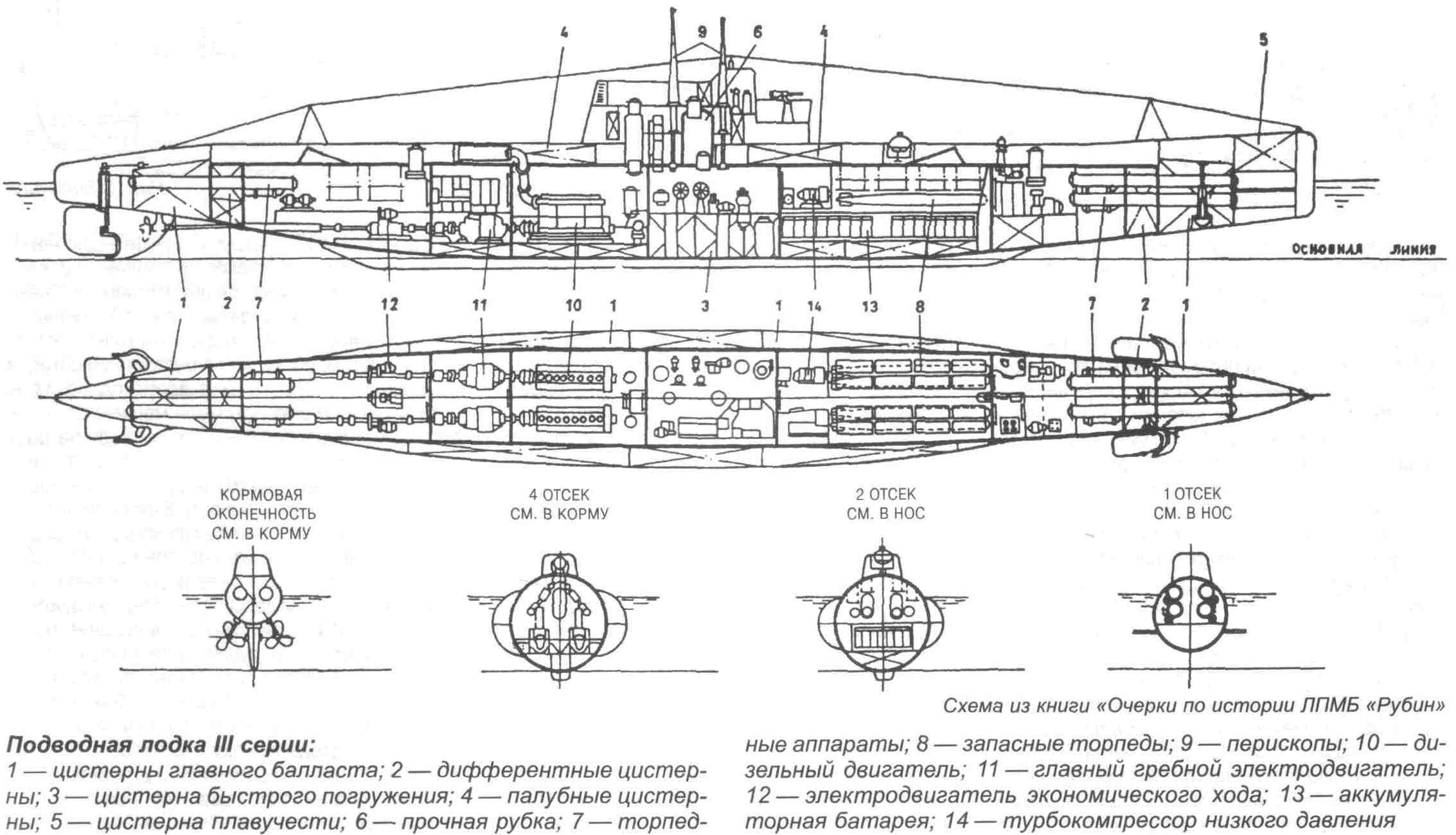 торпедные аппараты подводных лодок описание