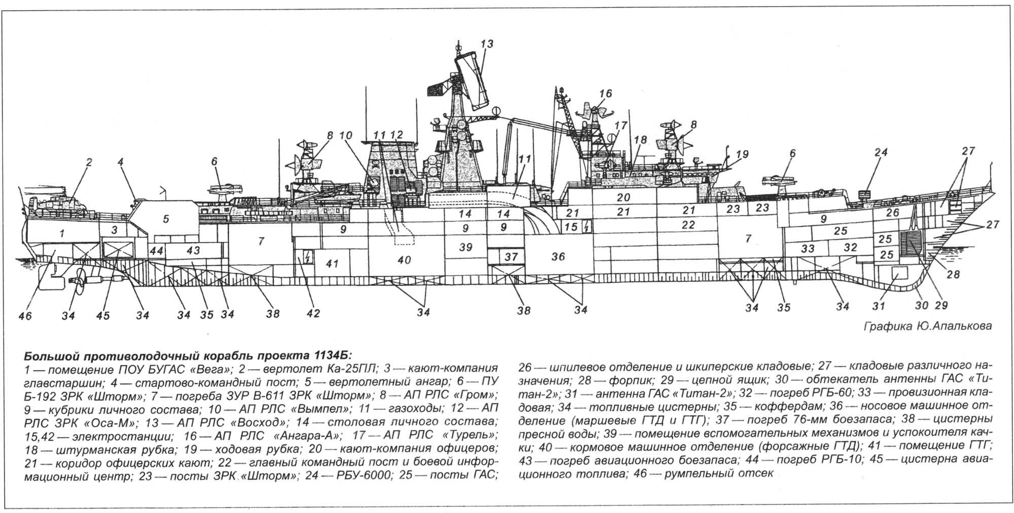 Устройство военного корабля схема